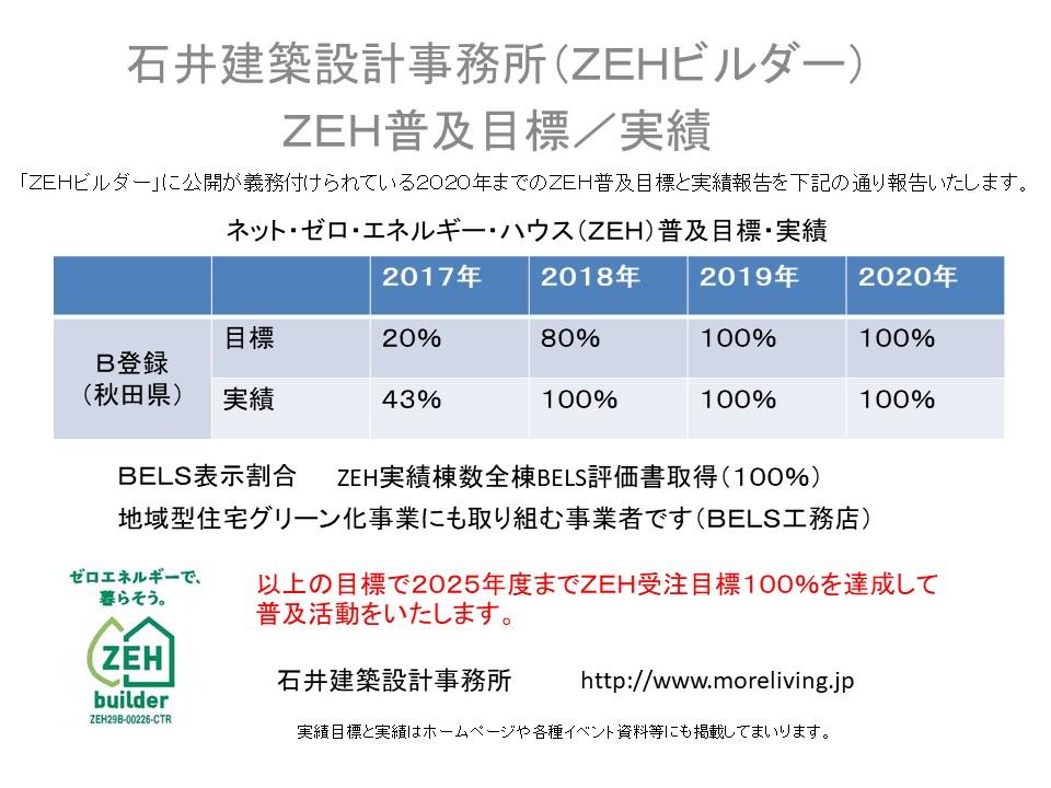 ZEH普及目標と実績報告